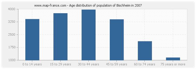 Age distribution of population of Bischheim in 2007