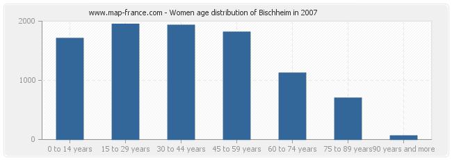 Women age distribution of Bischheim in 2007