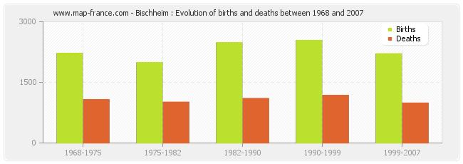 Bischheim : Evolution of births and deaths between 1968 and 2007