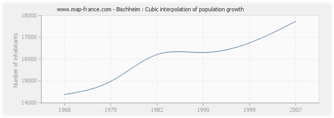 Bischheim : Cubic interpolation of population growth