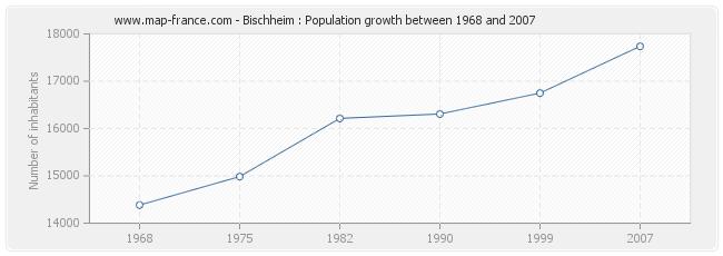 Population Bischheim