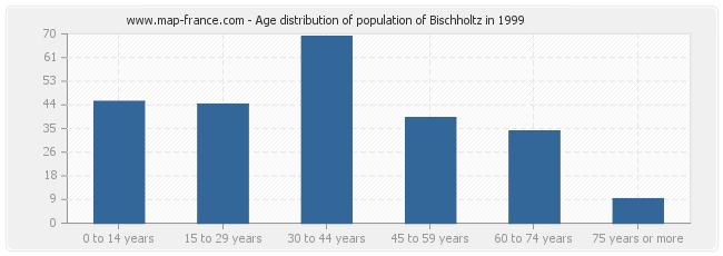 Age distribution of population of Bischholtz in 1999