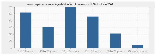 Age distribution of population of Bischholtz in 2007