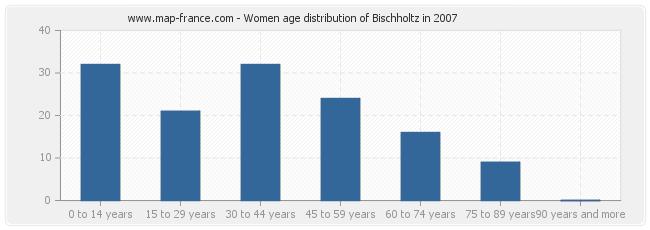 Women age distribution of Bischholtz in 2007