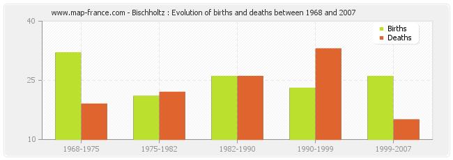 Bischholtz : Evolution of births and deaths between 1968 and 2007