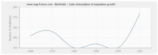 Bischholtz : Cubic interpolation of population growth
