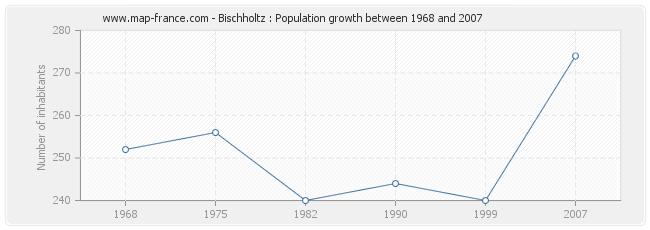 Population Bischholtz
