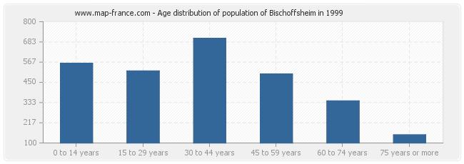 Age distribution of population of Bischoffsheim in 1999