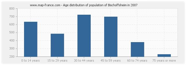 Age distribution of population of Bischoffsheim in 2007