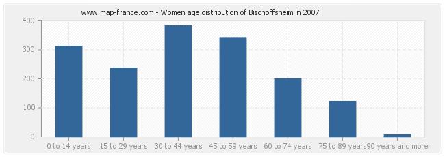 Women age distribution of Bischoffsheim in 2007