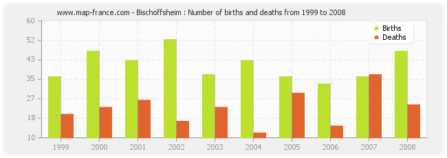 Bischoffsheim : Number of births and deaths from 1999 to 2008