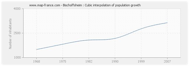 Bischoffsheim : Cubic interpolation of population growth