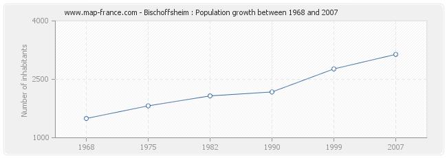 Population Bischoffsheim