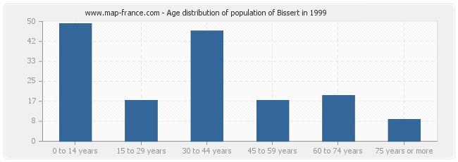 Age distribution of population of Bissert in 1999