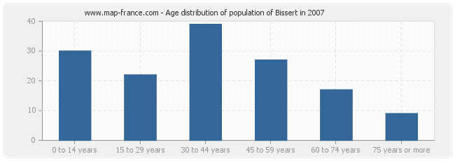 Age distribution of population of Bissert in 2007