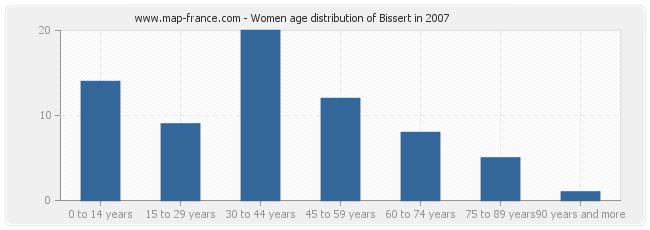 Women age distribution of Bissert in 2007