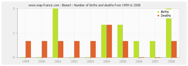 Bissert : Number of births and deaths from 1999 to 2008