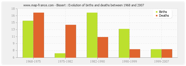 Bissert : Evolution of births and deaths between 1968 and 2007