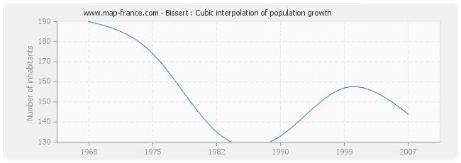 Bissert : Cubic interpolation of population growth