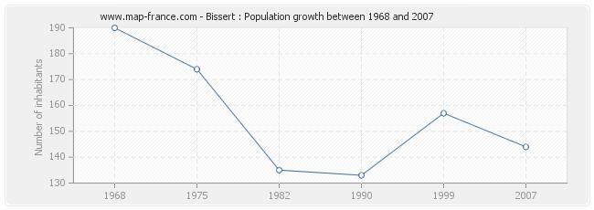 Population Bissert