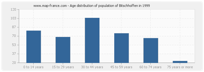 Age distribution of population of Bitschhoffen in 1999