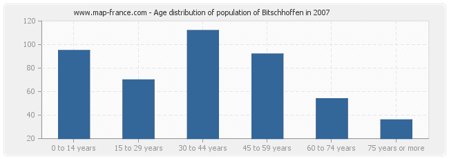 Age distribution of population of Bitschhoffen in 2007