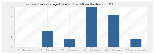 Age distribution of population of Blancherupt in 1999