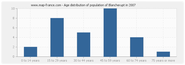 Age distribution of population of Blancherupt in 2007