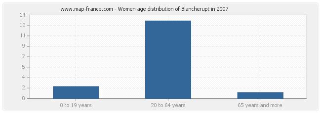 Women age distribution of Blancherupt in 2007