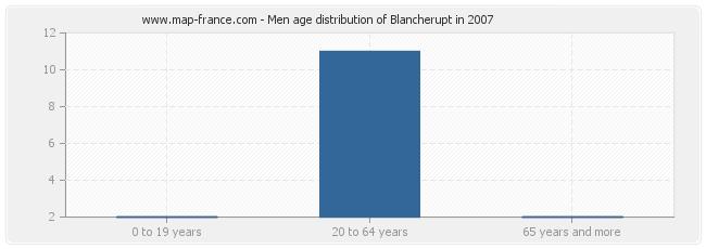 Men age distribution of Blancherupt in 2007