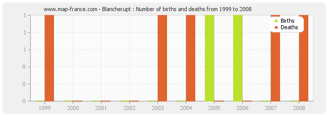 Blancherupt : Number of births and deaths from 1999 to 2008