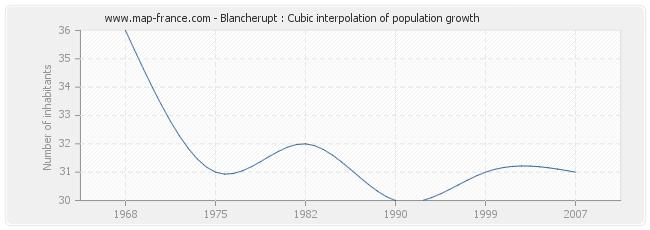 Blancherupt : Cubic interpolation of population growth
