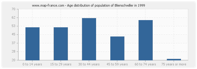 Age distribution of population of Blienschwiller in 1999