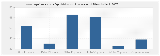 Age distribution of population of Blienschwiller in 2007