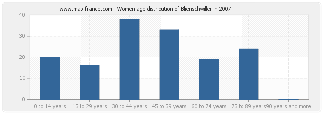 Women age distribution of Blienschwiller in 2007
