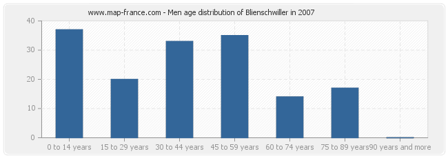 Men age distribution of Blienschwiller in 2007