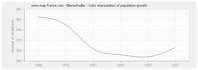 Blienschwiller : Cubic interpolation of population growth