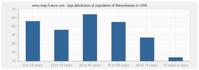Age distribution of population of Bœsenbiesen in 1999