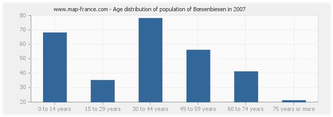Age distribution of population of Bœsenbiesen in 2007