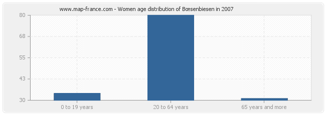 Women age distribution of Bœsenbiesen in 2007