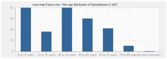 Men age distribution of Bœsenbiesen in 2007