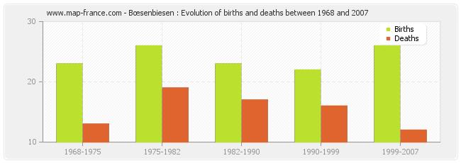 Bœsenbiesen : Evolution of births and deaths between 1968 and 2007