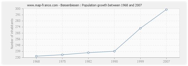 Population Bœsenbiesen