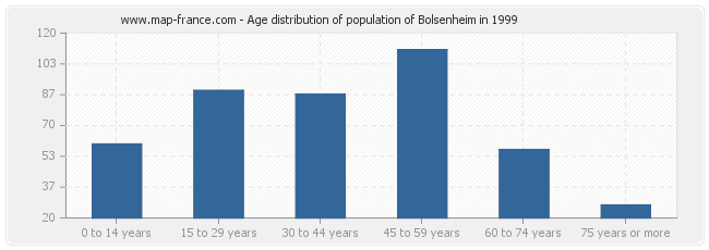 Age distribution of population of Bolsenheim in 1999