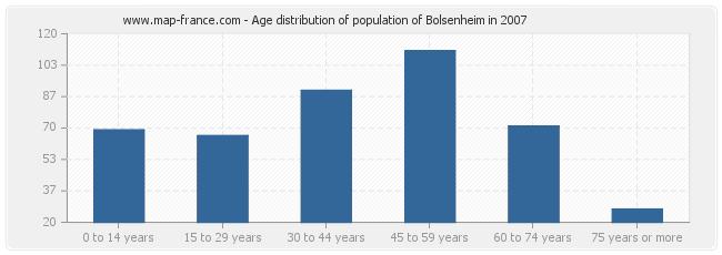 Age distribution of population of Bolsenheim in 2007