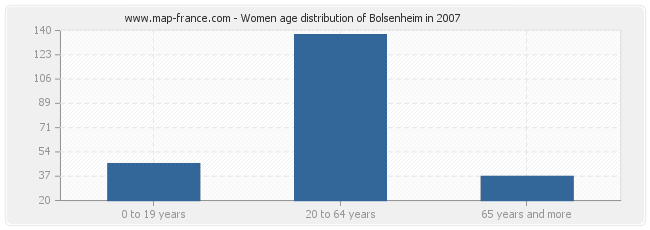 Women age distribution of Bolsenheim in 2007