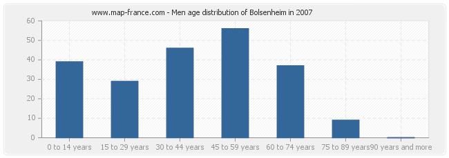 Men age distribution of Bolsenheim in 2007