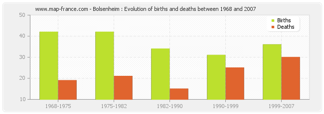 Bolsenheim : Evolution of births and deaths between 1968 and 2007