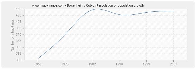 Bolsenheim : Cubic interpolation of population growth
