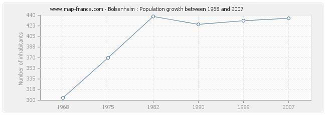 Population Bolsenheim